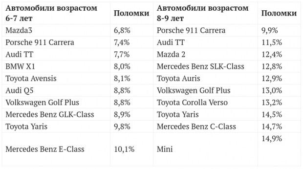 ТОП-10 надежности подержанных автомобилей в возрасте 6-7 лет, как утверждают в TUV, возглавляет Mazda3