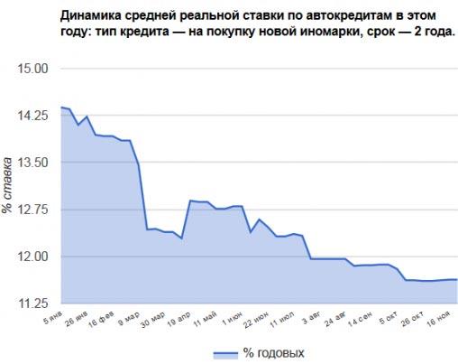 Тенденция изменений средней реальной процентной ставки для кредитов на покупку новой иномарки в национальной валюте сроком на 2 года в текущем году отображена на следующем графике:
