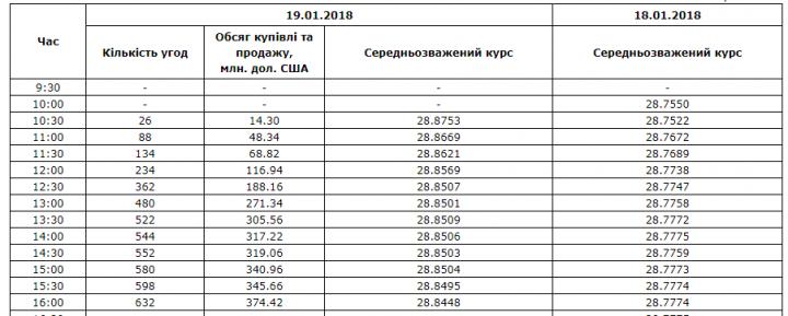 Средние курсы валют на Межбанке после открытия рынка: