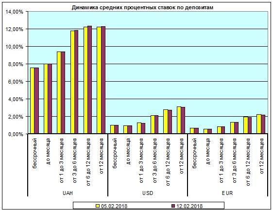 Обзор составлен на основании данных по 140 депозитным  программам от 31 украинского банка, дата последнего обновления