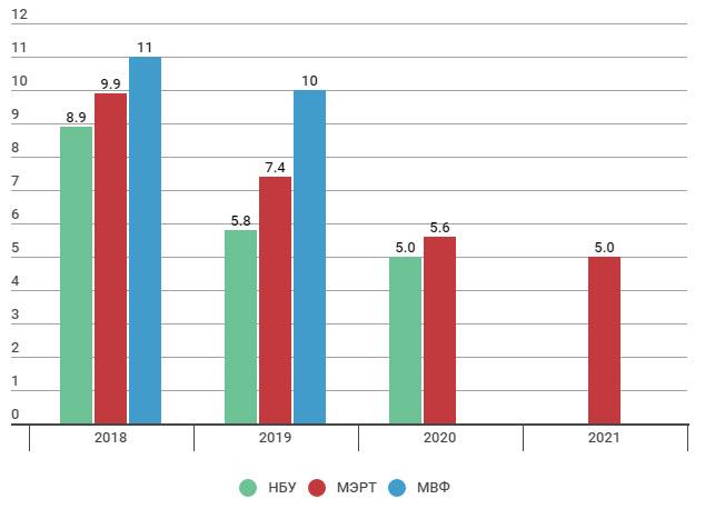 Прогноз по инфляции в Украине