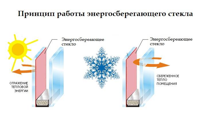 Как действуют энергосберегающие стеклопакеты?