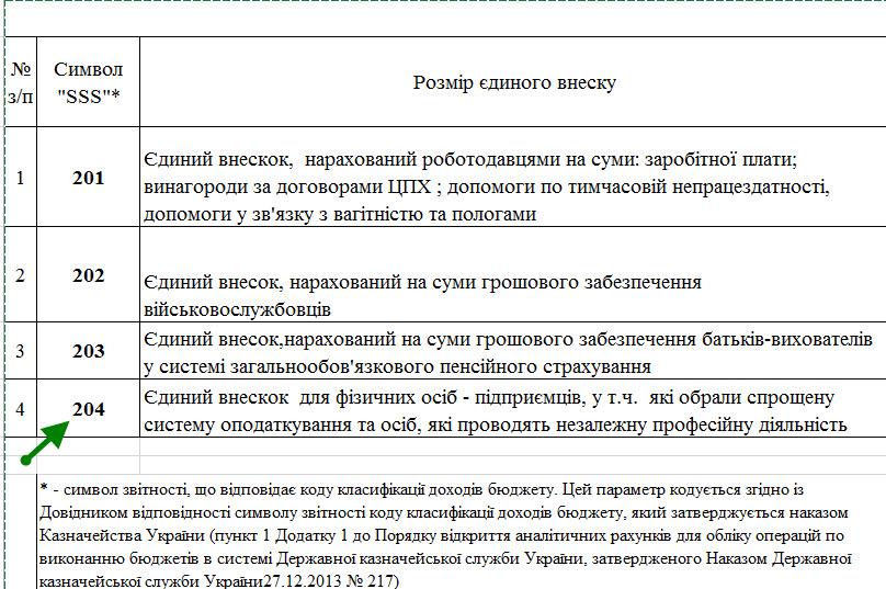 Символи рахунків для зарахування ЄСВ в органах ДПС