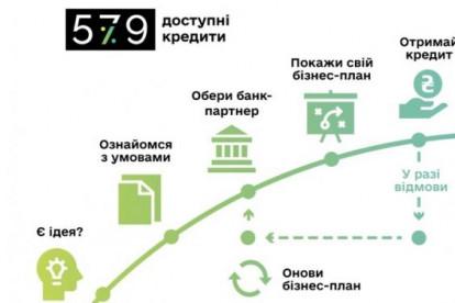 Программу кредитов для бизнеса расширят - подробности