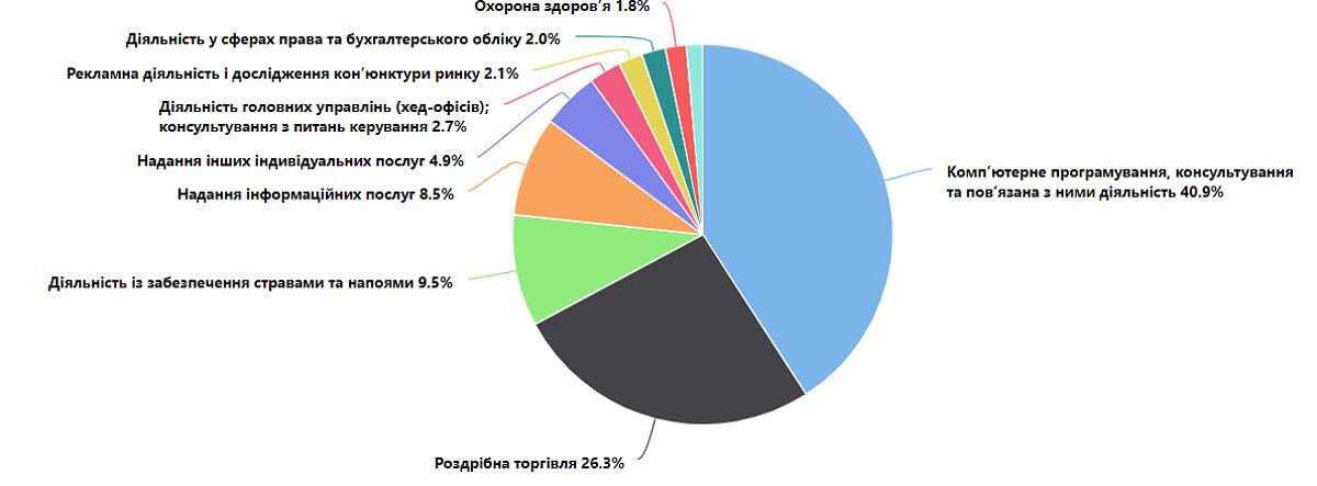 В Украине резко выросло количество ФОПов: топ направлений создания и закрытия бизнеса