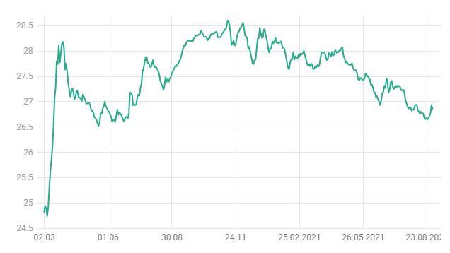 Курс доллара в марте 2020 - августе 2021